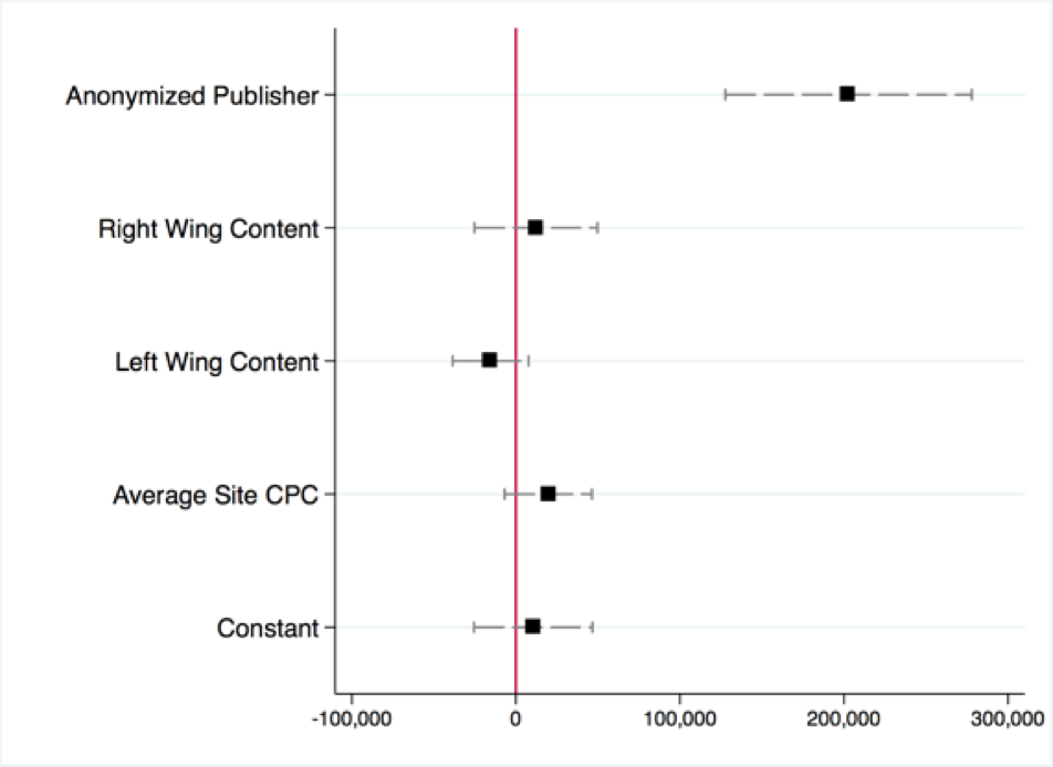 How google makes millions off of fake news the positive relationship between anonymization and revenue is driven in part by high rates of impressions among anonymized sites the 184 anonymized sites fandeluxe Choice Image