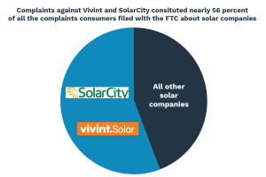 What Consumer Complaints Reveal about the Solar Industry | Campaign